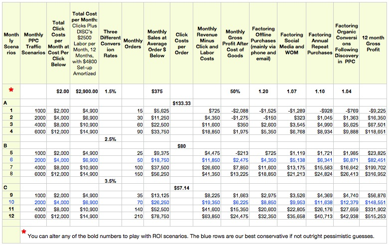 Clear, simple spreadsheet for chief executives and marketing managers who invest in pay-per-click advertising.