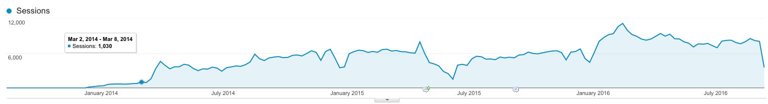 Macular.org Organic Traffic 2014 to September 2016